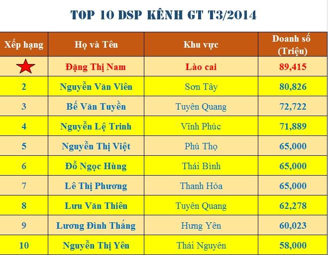 TOP NV Tháng 3/2014