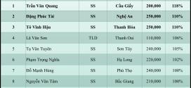 Bảng xếp hạng tháng 1/2016