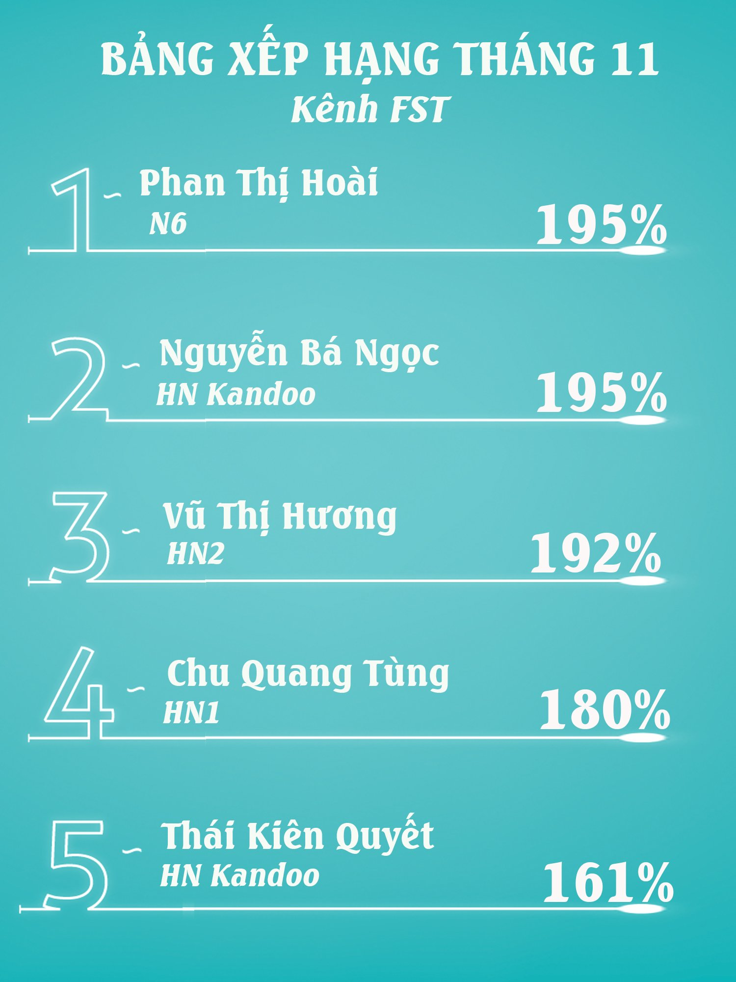Bảng xếp hạng chiến binh kênh FST